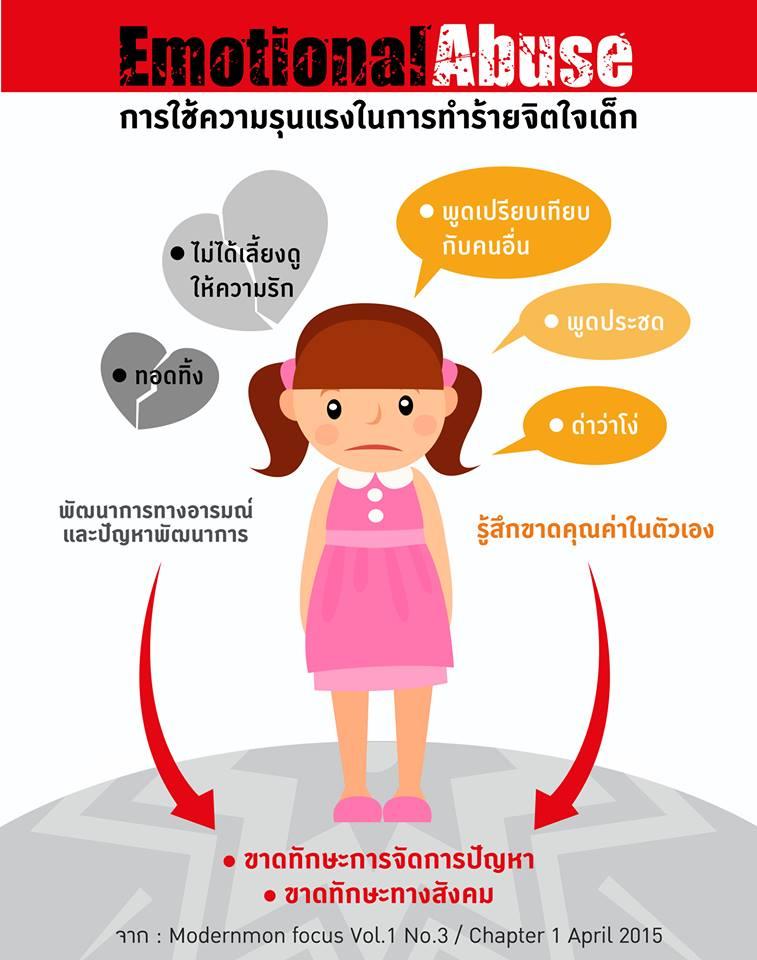 ความรุนแรงต่อเด็กหยุดได้ที่ในบ้าน